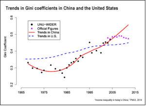 chinese century chian inequality